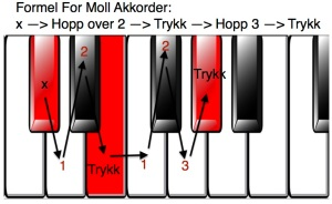 Formel For Moll Akkorder